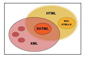 HTMLو XHTML